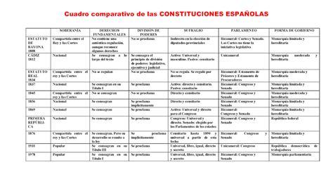 cuadro constituciones espa olas historia de espa 241 a