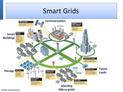Low Cost Home Building roof top solar pv connected dc micro grids as smart grids
