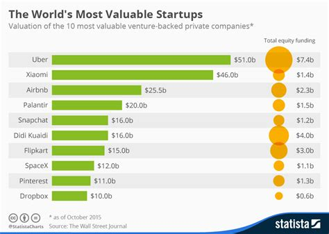 chart the world s best employers 2017 statista chart the world s most valuable startups statista