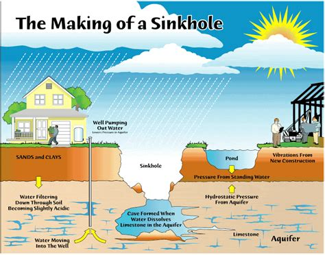 which property causes water to form tragic sinkhole in ta sheds light on florida s