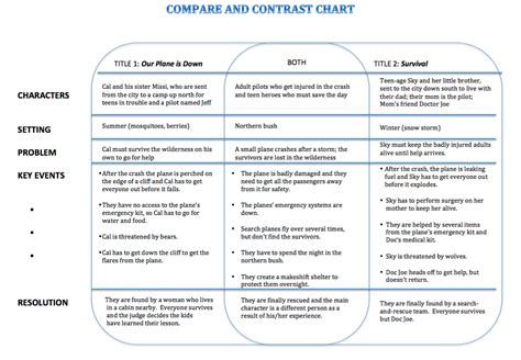 compare and contrast picture books compare and contrast hip books