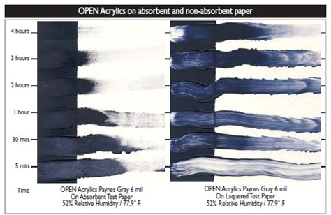 difference in acrylic paint quality extending the acrylic range developing open acrylics