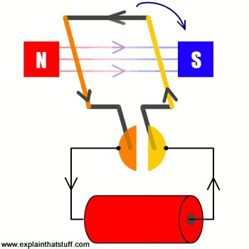 Electric Motor Works by How Do Electric Motors Work Explain That Stuff