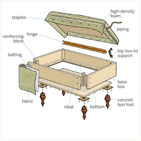how to build a storage ottoman overview how to build a storage ottoman this house