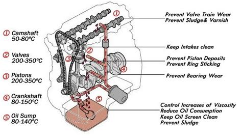 how does a car engine work u s news world report what does an engine oil work zhapalang motorsport