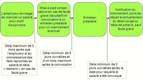 Modification Du Contrat De Travail Motif Personnel by Causes Et Proc 233 Dure Du Licenciement Disciplinaire
