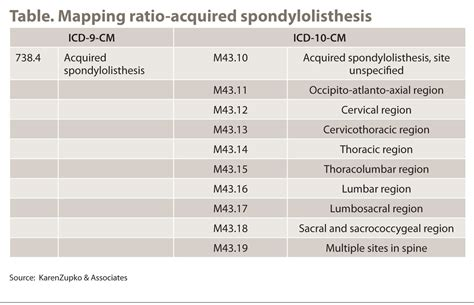 icd 9 to icd 10 mapping tables what spine surgeons need to do now that icd 10 cm is