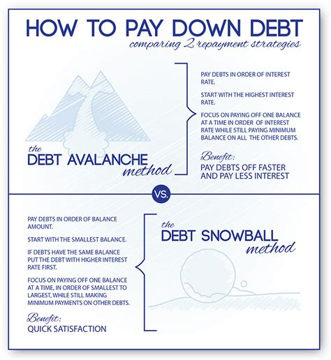 how to make a payment to a credit card debt snowball calculator avalanche debt