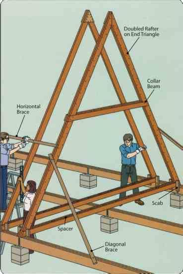Build A Frame House build an a frame jpg 1 117 215 1 665 pixels my cabin pinterest