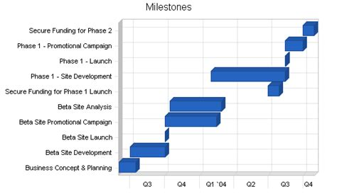milestone kitchen planner plan your college bookstore sle business plan milestones