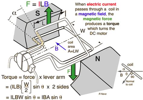 Working Of Electric Motor by Working Principle Of Dc Motor With Diagram Impremedia Net