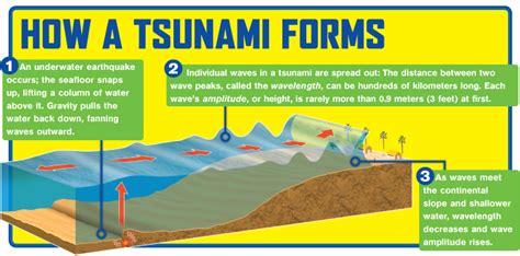 which property causes water to form walls of water tsunami 101 weatherbug before