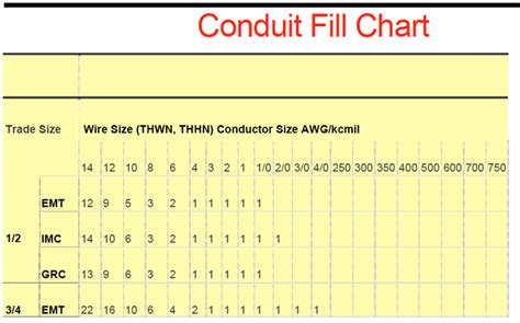 nec conduit fill table conduit fill chart 1 for free formxls