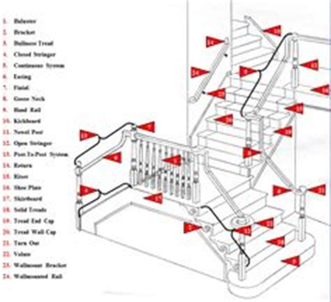 woodworking terminology 1000 images about joinery terminology explained on