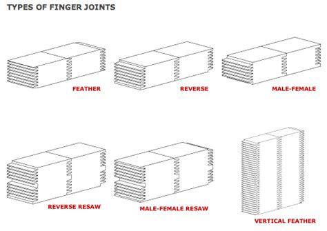 types of woodwork joints types of wood joints wooden plans murphy bed woodworking