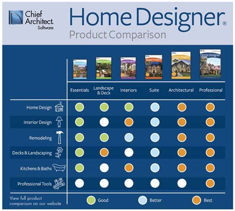 punch home design software comparison home design software comparison 28 images chamois