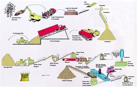 production woodworker top manufacturer of biomass pellet plant in china 187 the