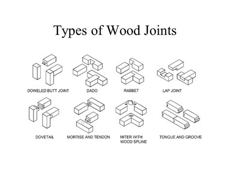 types of woodwork joints types of wood joints maison et deco factory of a
