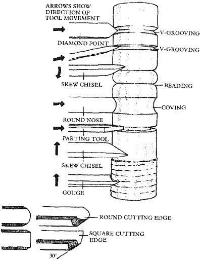 woodworking planes explained chisels and gouges great reference guide for chisel