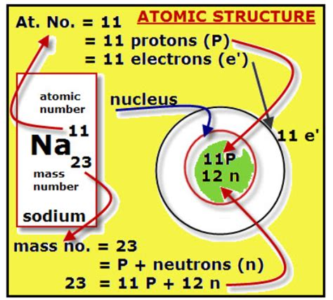 Proton Atomic Number by Chemistry Sk016 C1 1 2 Proton Number Mass Number Ions