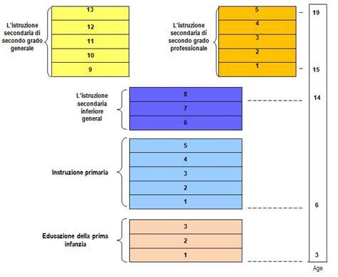 education primaire enseignement primaire et secondaire euroguidance
