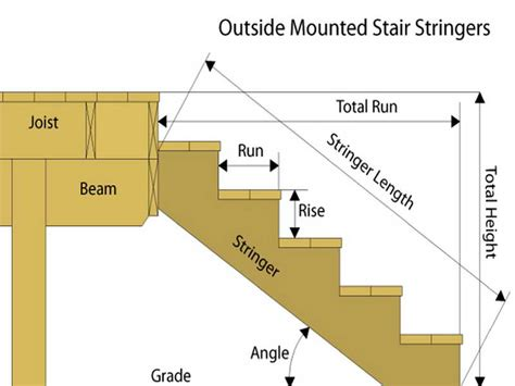 how to build basement stairs fresh design building stairs tags outdoor steps how to
