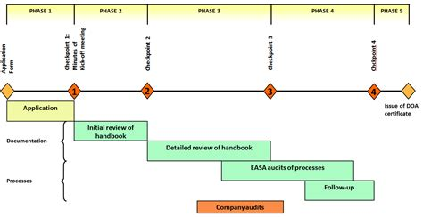 design organisations approvals easa