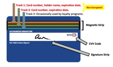how to make a magnetic card 4 point of sale security flaws that jeopardize customer
