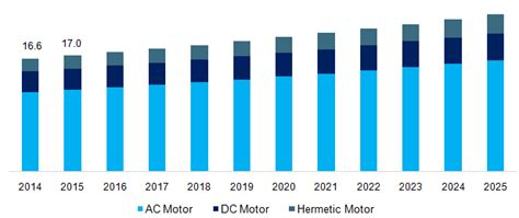 Electric Motor Sales by Electric Motor Sales Market Size Industry Analysis