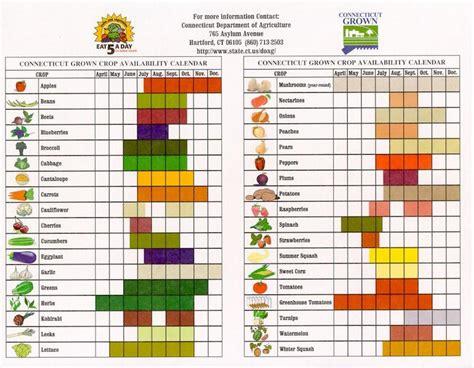 Crop Calendar