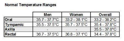 the following table shows the normal ranges for human temperature images frompo