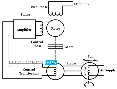 Ac Motor Working by Servo Motor Types And Working Principle