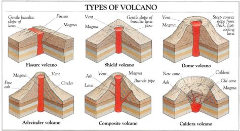 different types of different types of volcanoes ellaworme