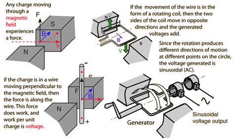 How Does An Electric Motor Work by How A Generator Works