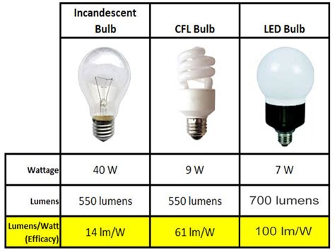 led light bulbs vs incandescent and fluorescent fluorescent bulbs vs incandescent bulbs ls ideas