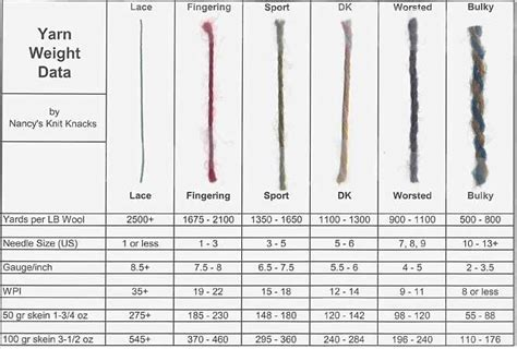 what size needles for knitting wool how to tell