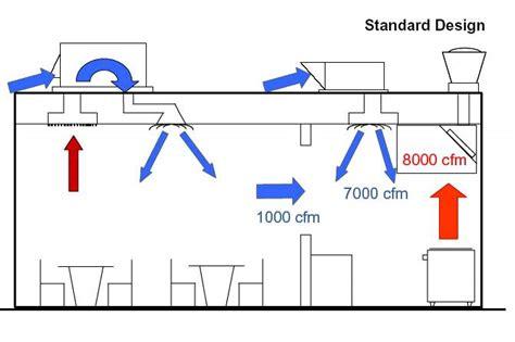 kitchen ventilation system design image commercial kitchen exhaust system design