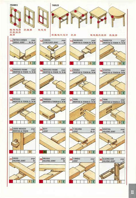 list of woodwork joints wood joints on japanese joinery japanese