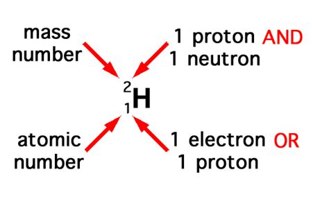 Proton Atomic Number by O Level Chemistry 05 15 13