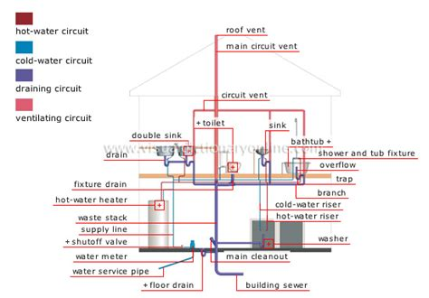 house plumbing system image gallery house water pipes