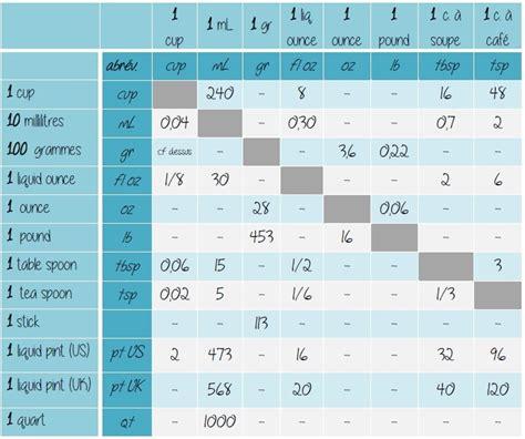 tableau de mesure de poids html