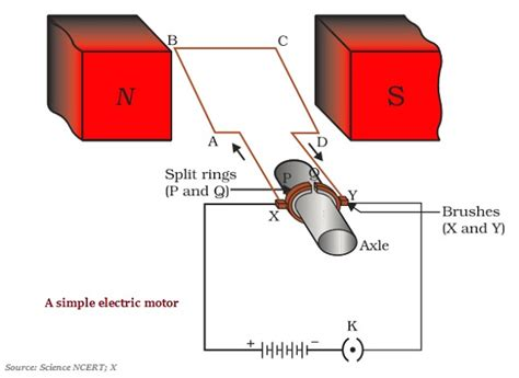 Electric Motor Definition by Electric Motor Physics Definition Impremedia Net