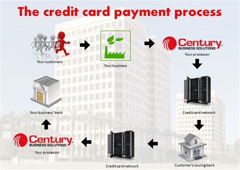 how to make credit cards that works how credit card processing works step by step merchant