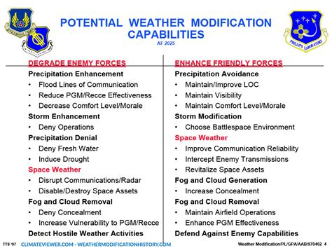 Modification And Technology by Us Discusses Future Of Weather Warfare Despite