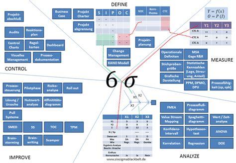 six sigma tools 220 bersicht