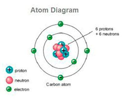 Define A Proton by What Is An Atom Definition Of Atom Ency123