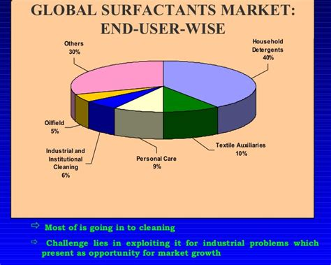 Household Trends surfactant august 10 071