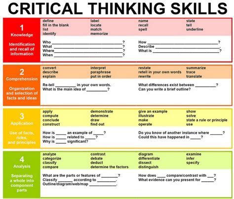 a diagram of critical thinking skills bloom s taxonomy