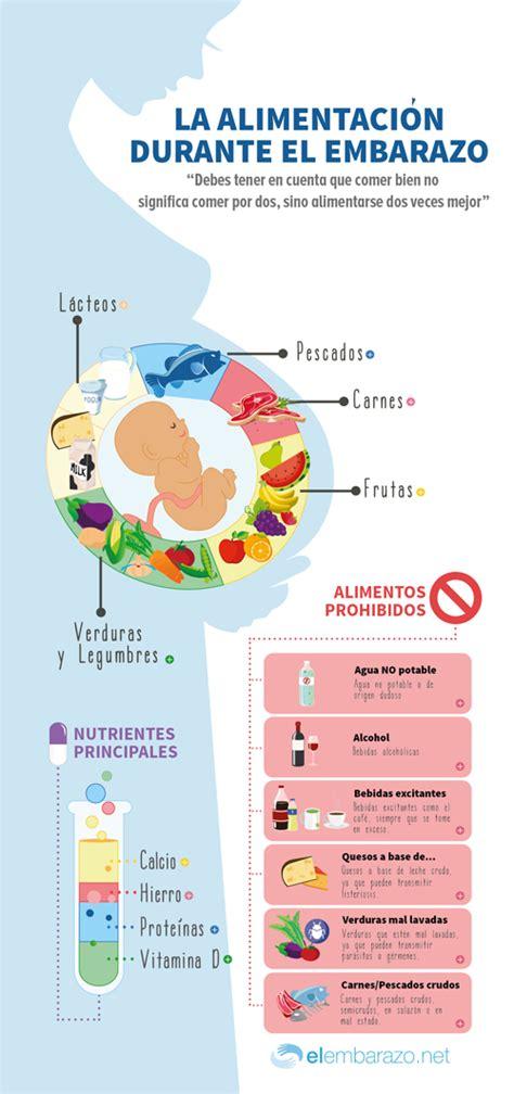 alimentos en embarazo infograf 237 a consejos de alimentaci 243 n en el embarazo blog