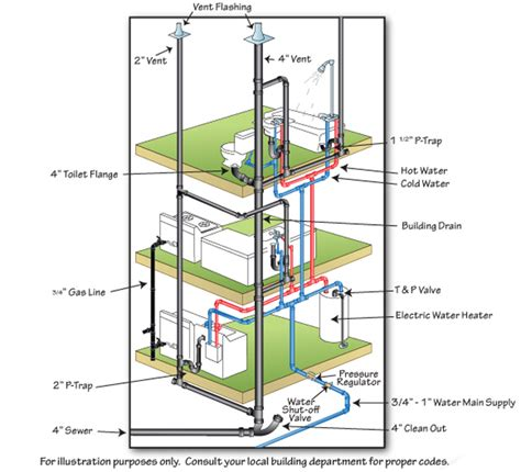 house plumbing system basic home plumbing diagram basic get free image about